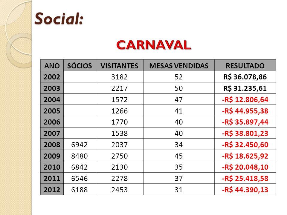 Social: CARNAVAL ANO SÓCIOS VISITANTES MESAS VENDIDAS RESULTADO 2002
