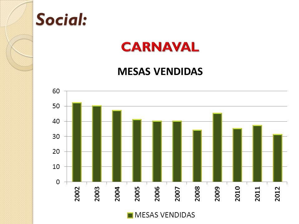 Social: CARNAVAL