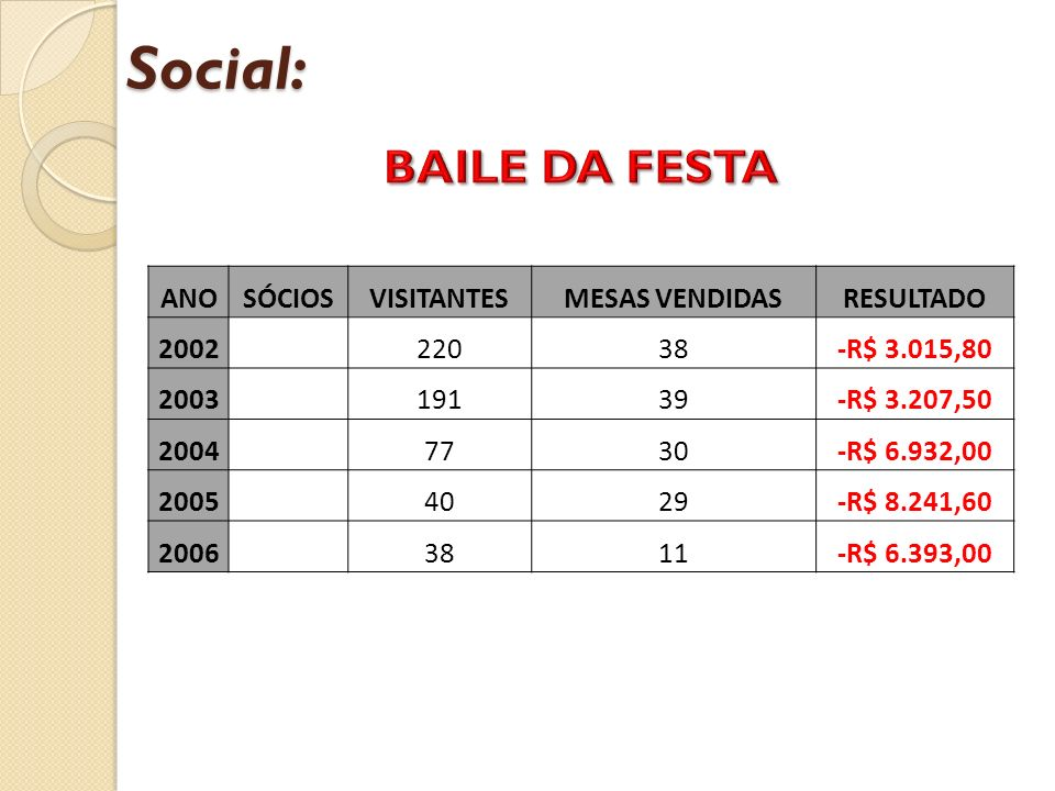 Social: BAILE DA FESTA ANO SÓCIOS VISITANTES MESAS VENDIDAS RESULTADO