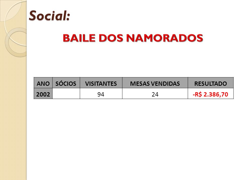 Social: BAILE DOS NAMORADOS ANO SÓCIOS VISITANTES MESAS VENDIDAS