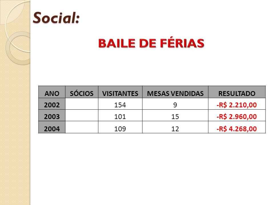 Social: BAILE DE FÉRIAS ANO SÓCIOS VISITANTES MESAS VENDIDAS RESULTADO