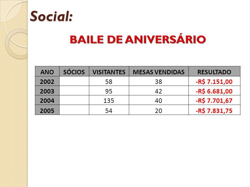Social: BAILE DE ANIVERSÁRIO ANO SÓCIOS VISITANTES MESAS VENDIDAS