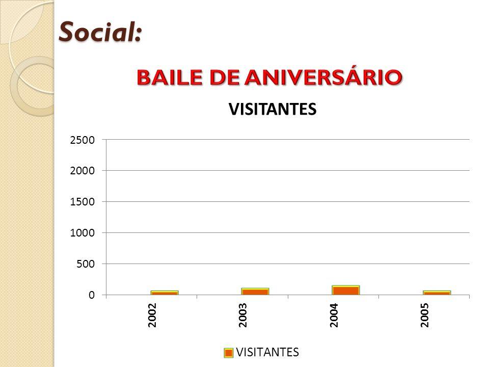 Social: BAILE DE ANIVERSÁRIO