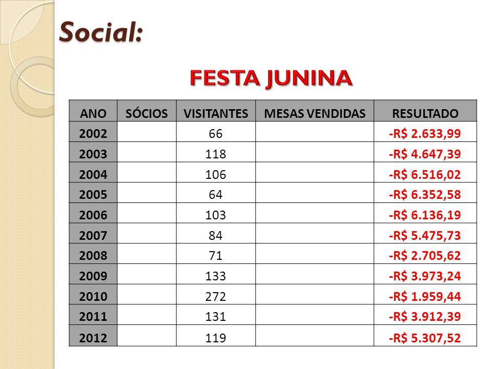 Social: FESTA JUNINA ANO SÓCIOS VISITANTES MESAS VENDIDAS RESULTADO