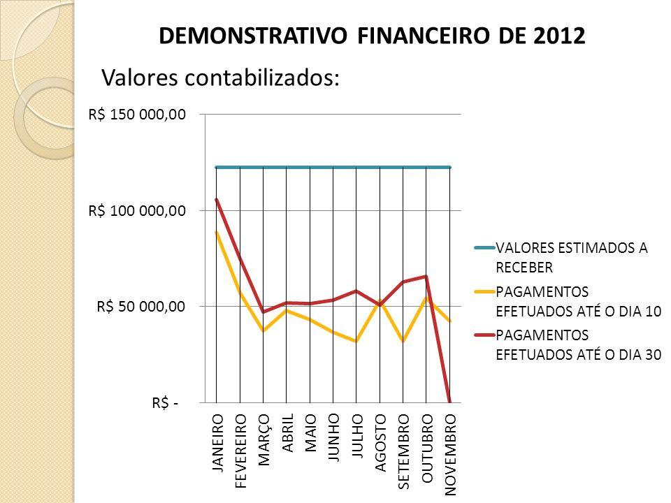 DEMONSTRATIVO FINANCEIRO DE 2012