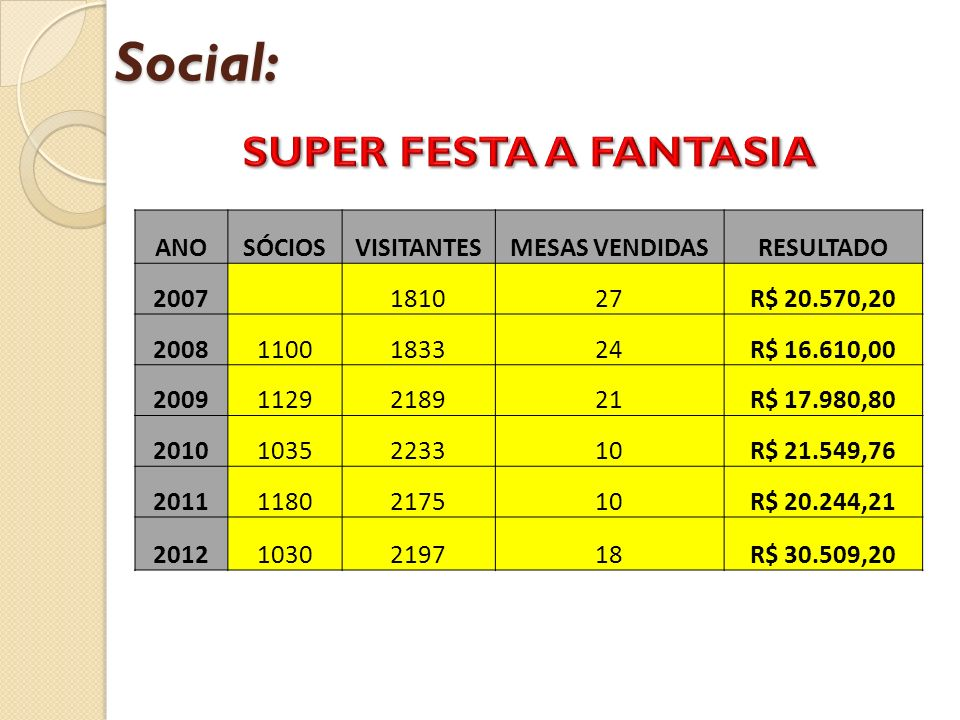 Social: SUPER FESTA A FANTASIA ANO SÓCIOS VISITANTES MESAS VENDIDAS