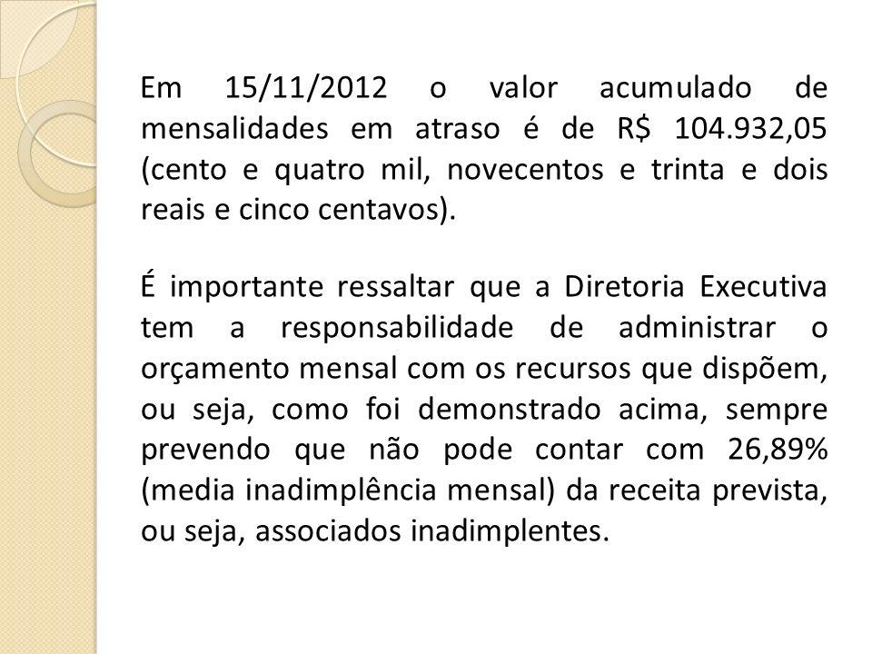 Em 15/11/2012 o valor acumulado de mensalidades em atraso é de R$ 104