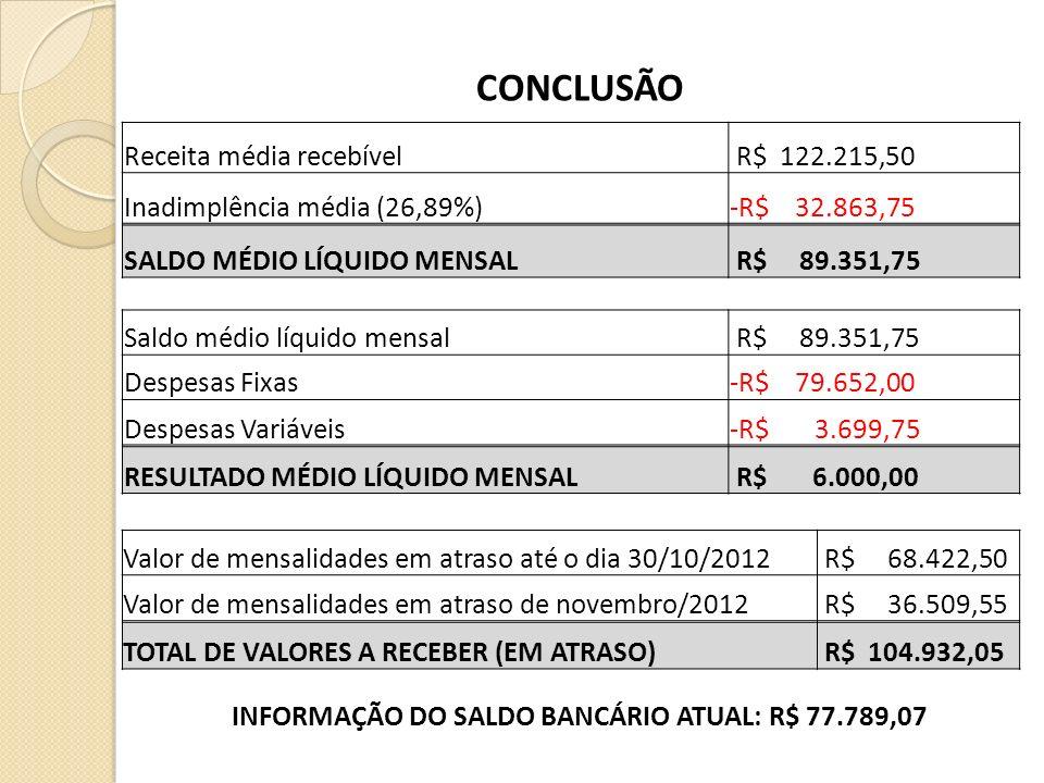 INFORMAÇÃO DO SALDO BANCÁRIO ATUAL: R$ 77.789,07