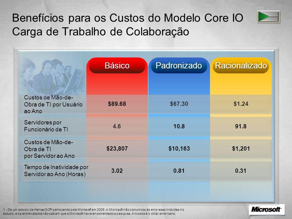 Benefícios para os Custos do Modelo Core IO Carga de Trabalho de Colaboração