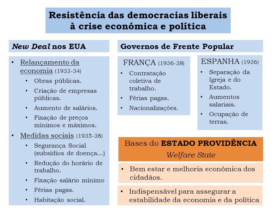 Resistência das democracias liberais à crise económica e política