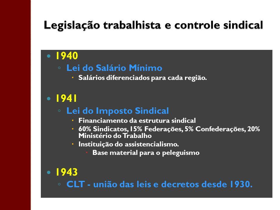 Legislação trabalhista e controle sindical