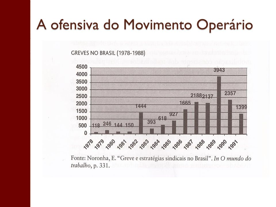 A ofensiva do Movimento Operário