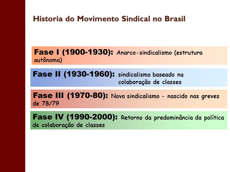 Historia do Movimento Sindical no Brasil
