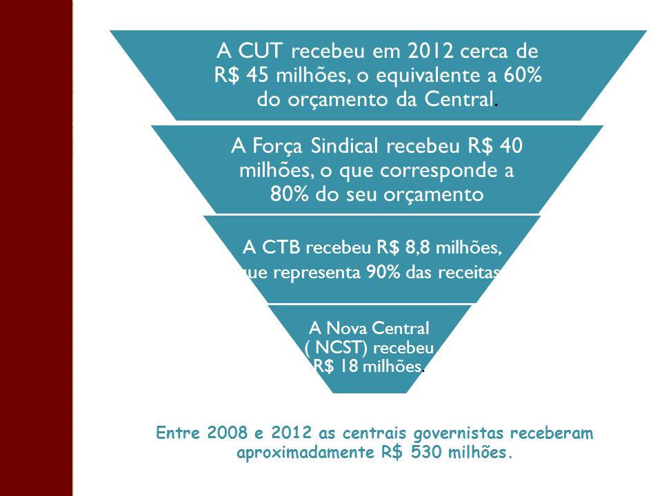 A CTB recebeu R$ 8,8 milhões, que representa 90% das receitas.