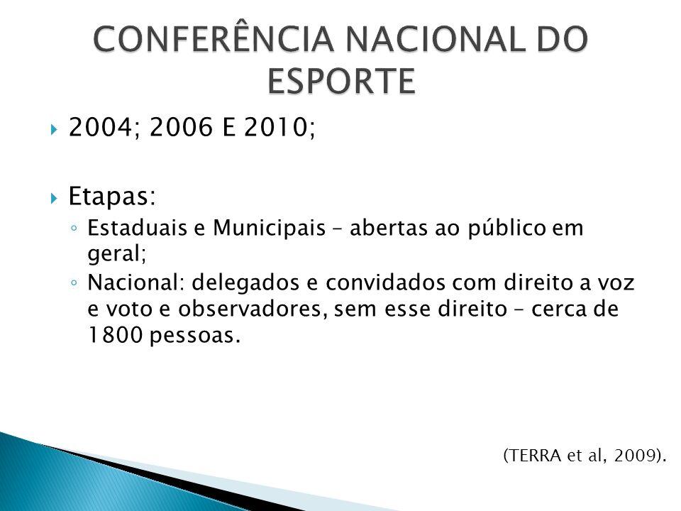CONFERÊNCIA NACIONAL DO ESPORTE