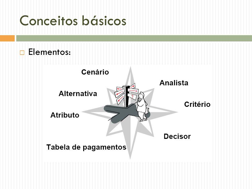 Conceitos básicos Elementos: