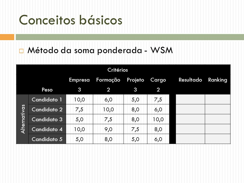 Conceitos básicos Método da soma ponderada - WSM Critérios Empresa