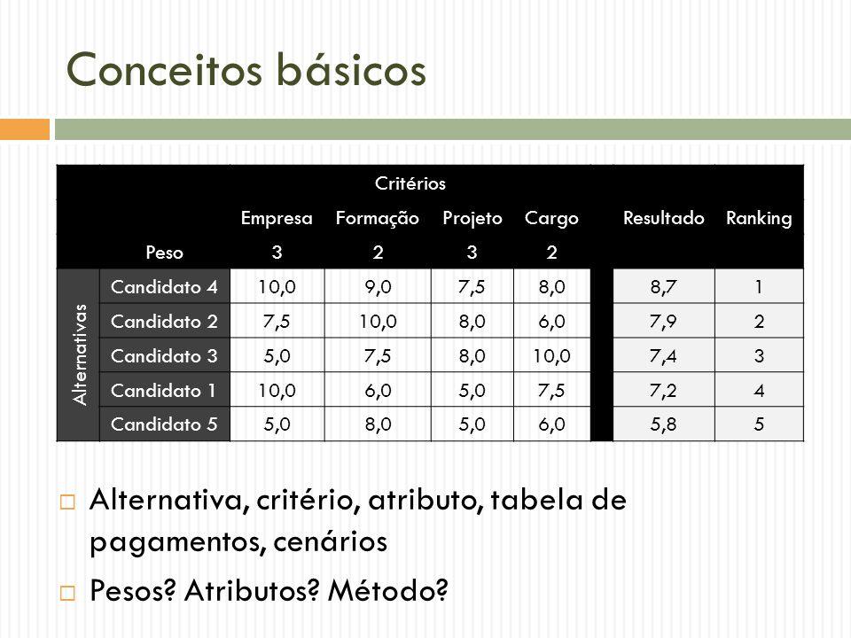 Conceitos básicos Critérios. Empresa. Formação. Projeto. Cargo. Resultado. Ranking. Peso. 3.