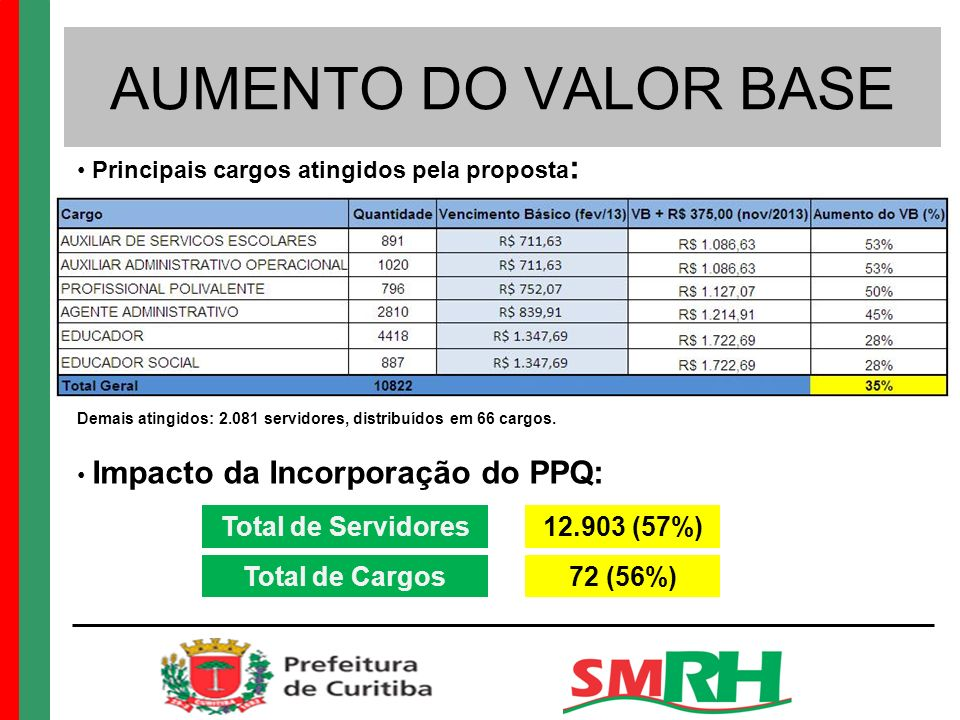 AUMENTO DO VALOR BASE Total de Servidores 12.903 (57%) Total de Cargos
