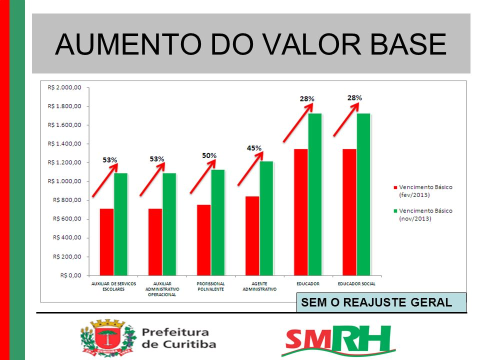 AUMENTO DO VALOR BASE SEM O REAJUSTE GERAL