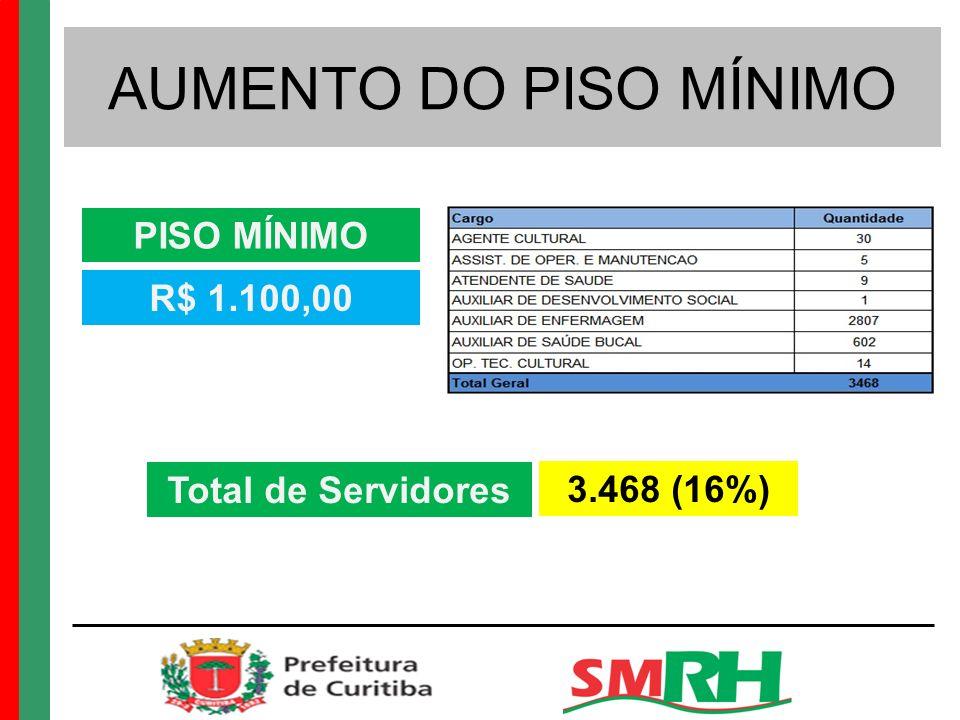 AUMENTO DO PISO MÍNIMO PISO MÍNIMO R$ 1.100,00 Total de Servidores