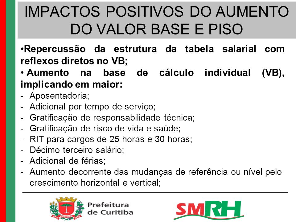 IMPACTOS POSITIVOS DO AUMENTO DO VALOR BASE E PISO