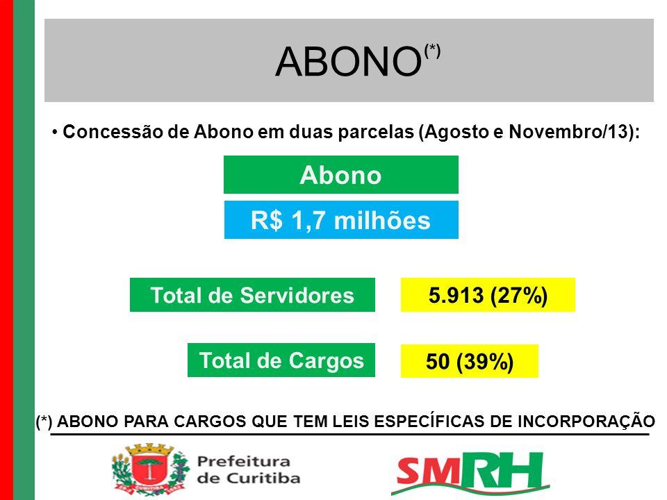 ABONO Abono R$ 1,7 milhões Total de Servidores 5.913 (27%)