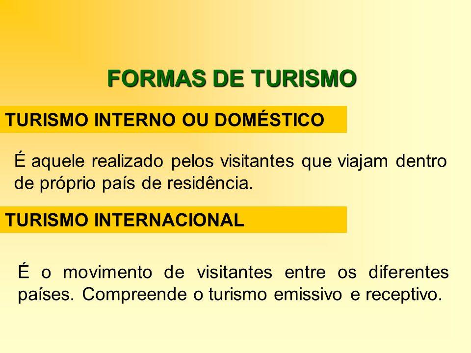 FORMAS DE TURISMO TURISMO INTERNO OU DOMÉSTICO