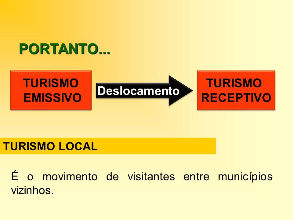 PORTANTO... TURISMO EMISSIVO TURISMO RECEPTIVO Deslocamento
