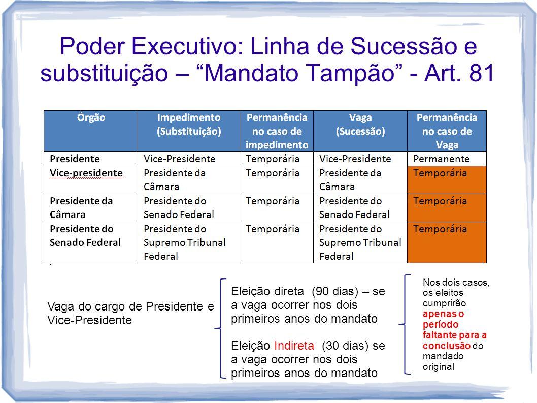 Poder Executivo: Linha de Sucessão e substituição – Mandato Tampão - Art. 81