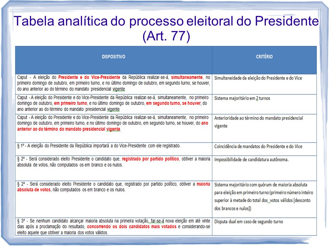 Tabela analítica do processo eleitoral do Presidente (Art. 77)