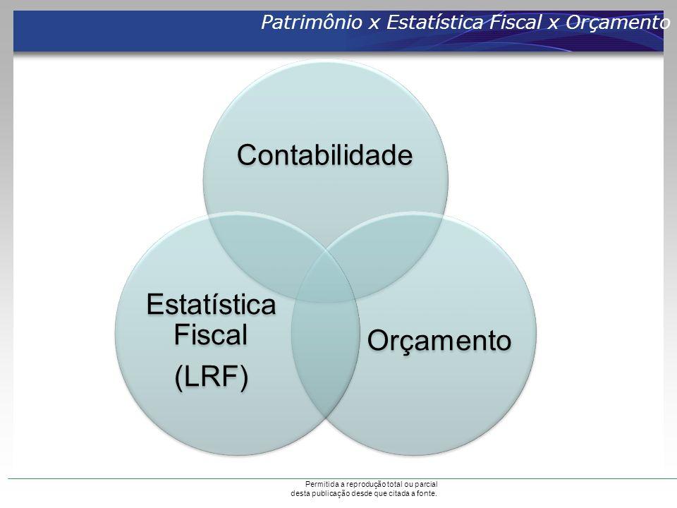 Contabilidade Estatística Fiscal Orçamento (LRF)