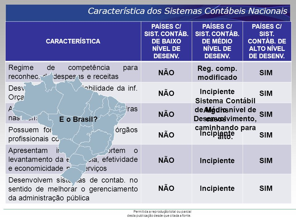Característica dos Sistemas Contábeis Nacionais