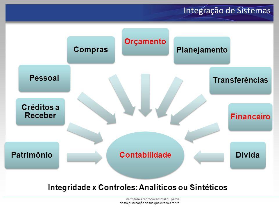 Integração de Sistemas