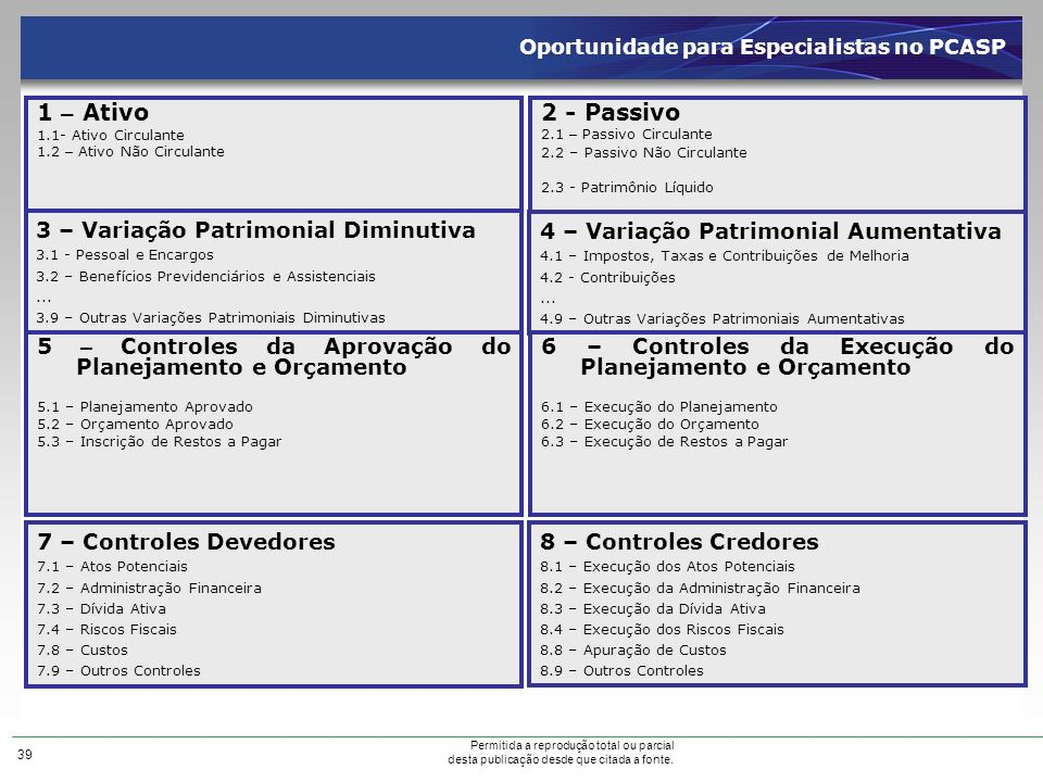 1 – Ativo 2 - Passivo 3 – Variação Patrimonial Diminutiva