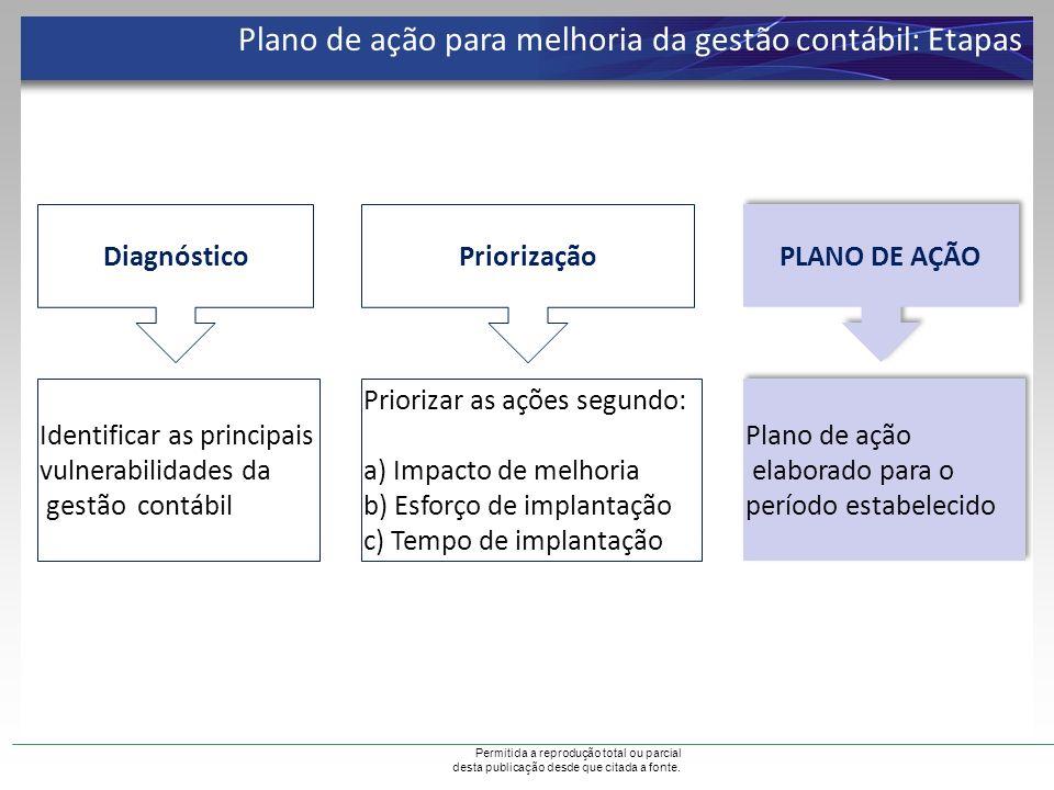 Plano de ação para melhoria da gestão contábil: Etapas