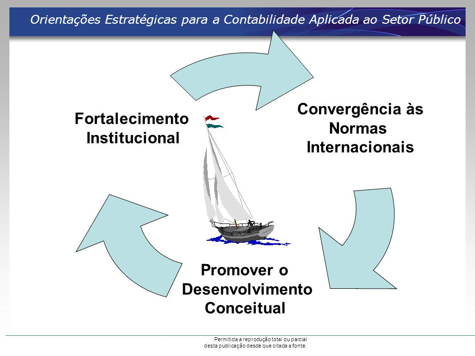 Convergência às Fortalecimento Normas Institucional Internacionais