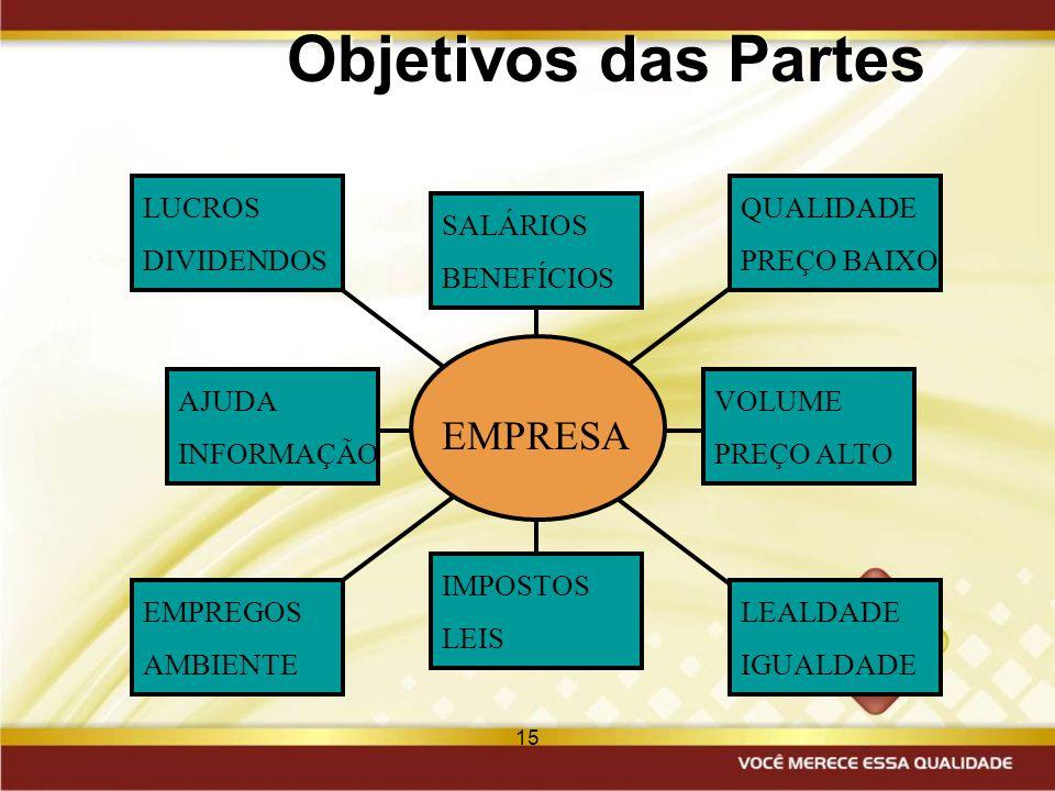 Objetivos das Partes EMPRESA LUCROS DIVIDENDOS QUALIDADE PREÇO BAIXO