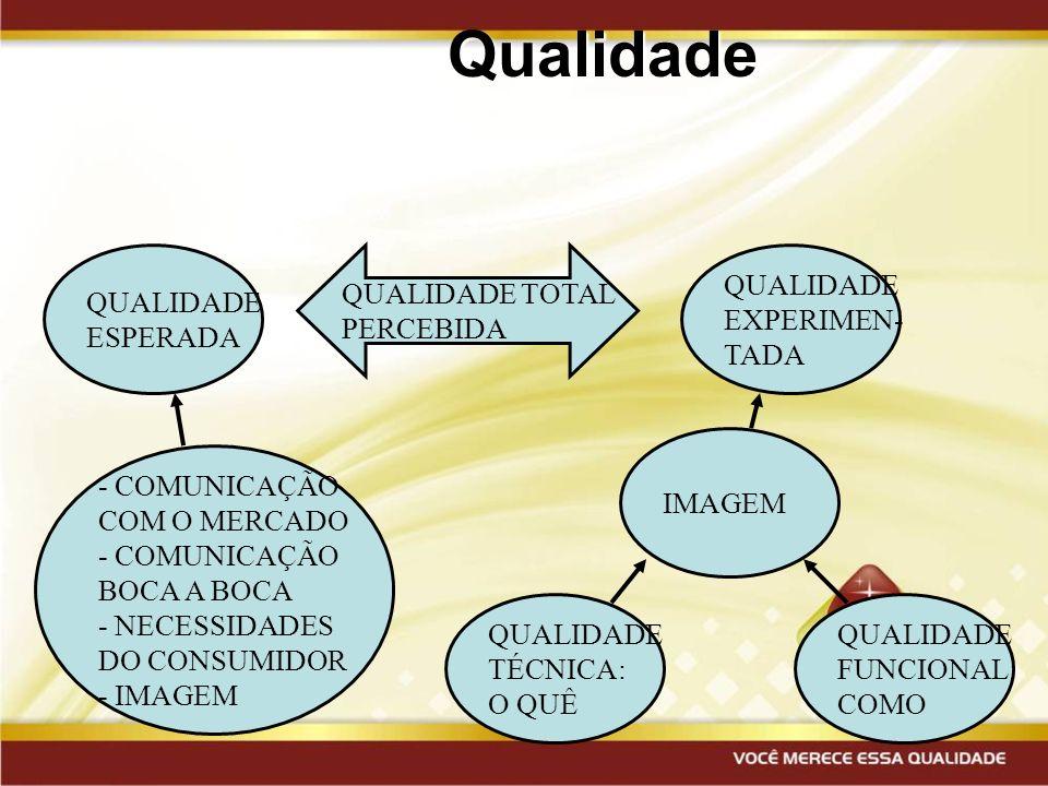 Qualidade QUALIDADE ESPERADA QUALIDADE TOTAL PERCEBIDA QUALIDADE