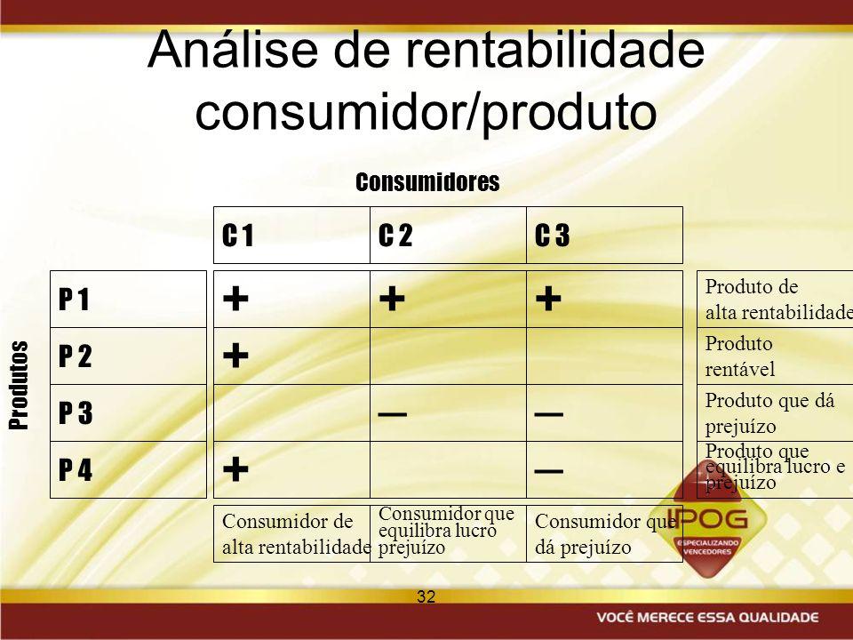 Análise de rentabilidade consumidor/produto