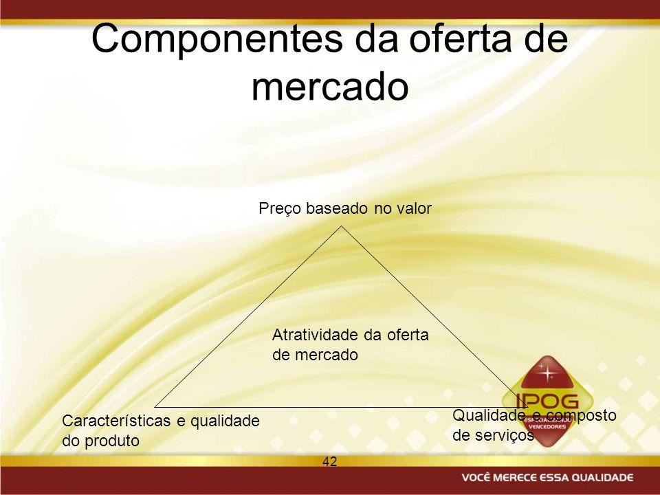 Componentes da oferta de mercado
