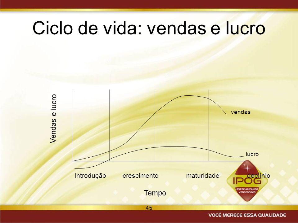 Ciclo de vida: vendas e lucro