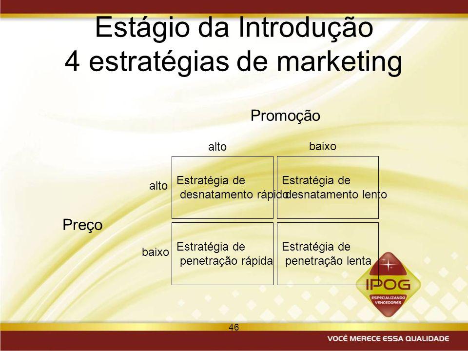 Estágio da Introdução 4 estratégias de marketing