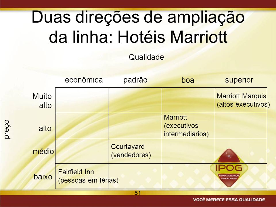 Duas direções de ampliação da linha: Hotéis Marriott