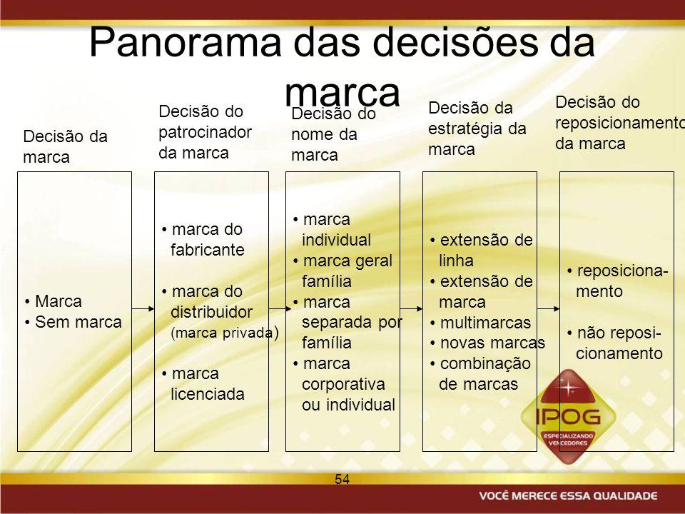 Panorama das decisões da marca