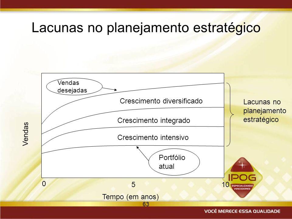 Lacunas no planejamento estratégico
