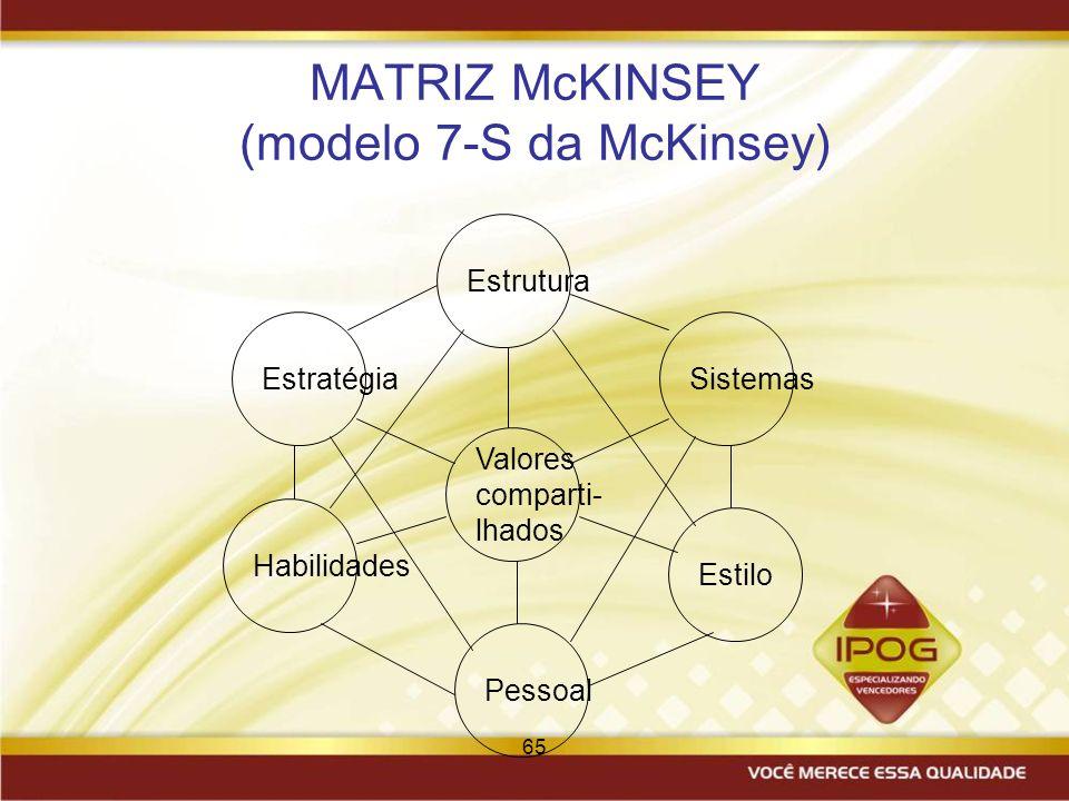 MATRIZ McKINSEY (modelo 7-S da McKinsey)