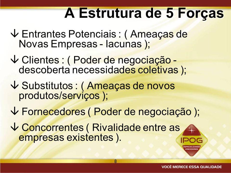 A Estrutura de 5 Forças Entrantes Potenciais : ( Ameaças de Novas Empresas - lacunas );