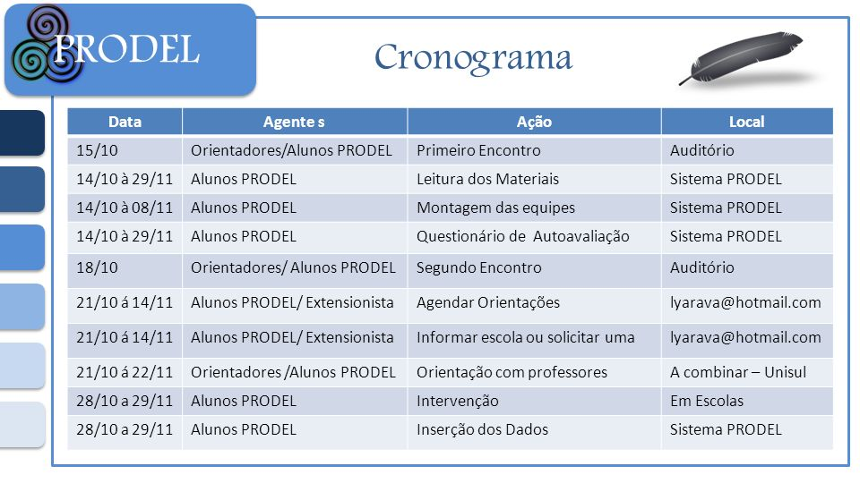PRODEL Cronograma Data Agente s Ação Local 15/10