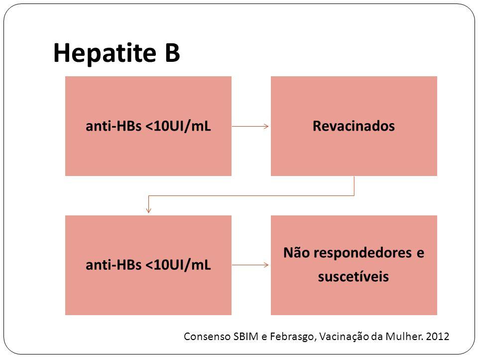 Hepatite B anti-HBs <10UI/mL Revacinados Não respondedores e